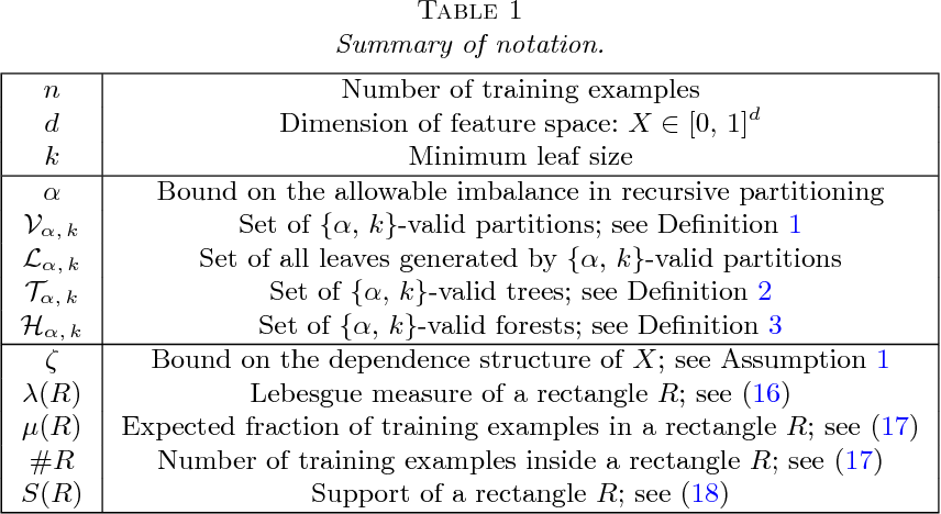 Figure 2 for Adaptive Concentration of Regression Trees, with Application to Random Forests
