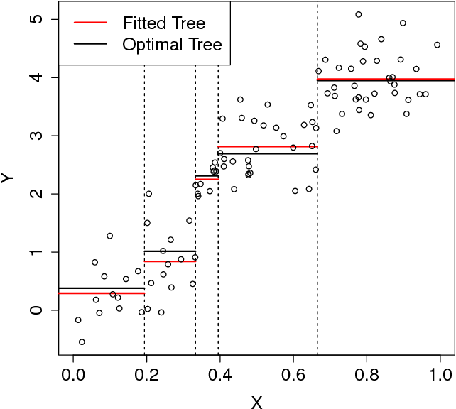 Figure 1 for Adaptive Concentration of Regression Trees, with Application to Random Forests
