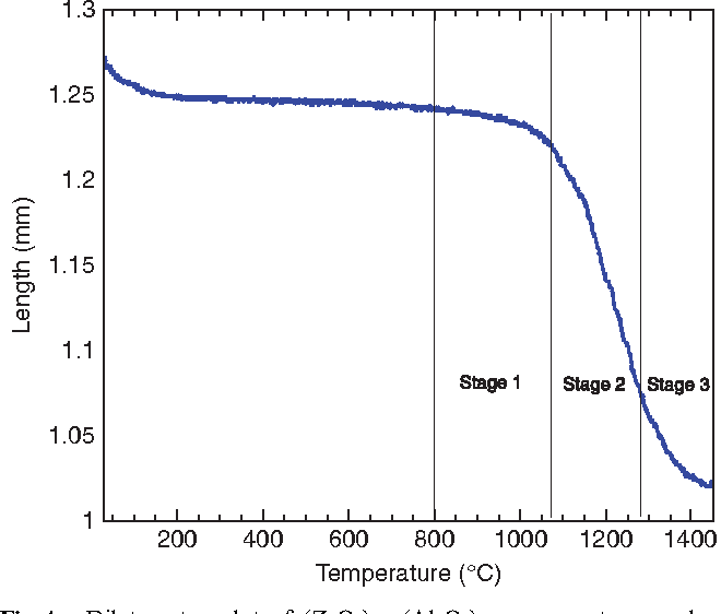 Figure 4 from Core – Shell Nanopowders at 1120 1 C Provides