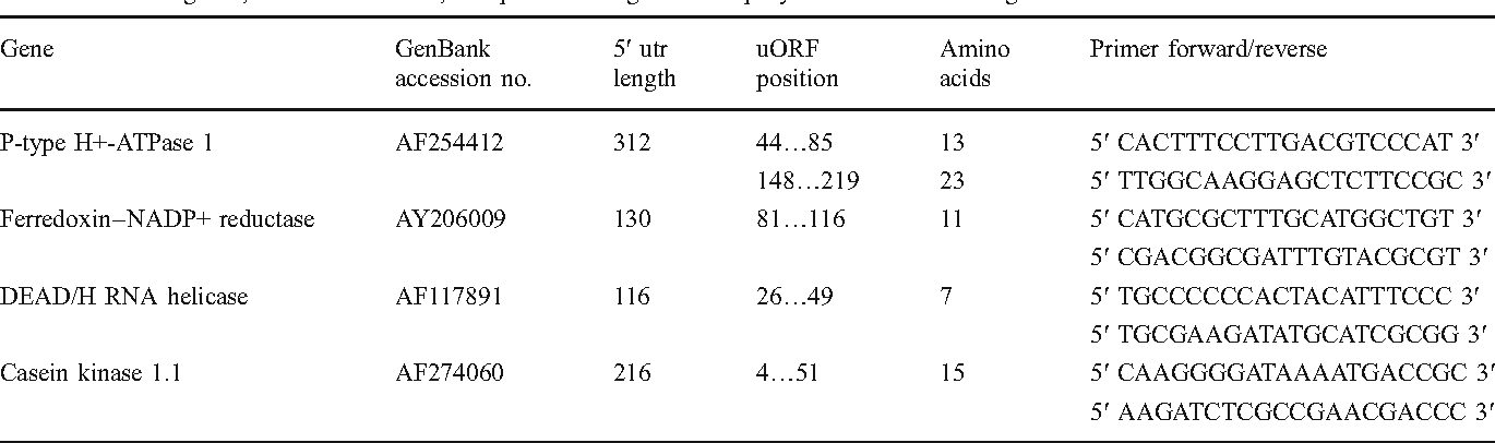 The composition of upstream open reading frames (uORF) in four genes ...