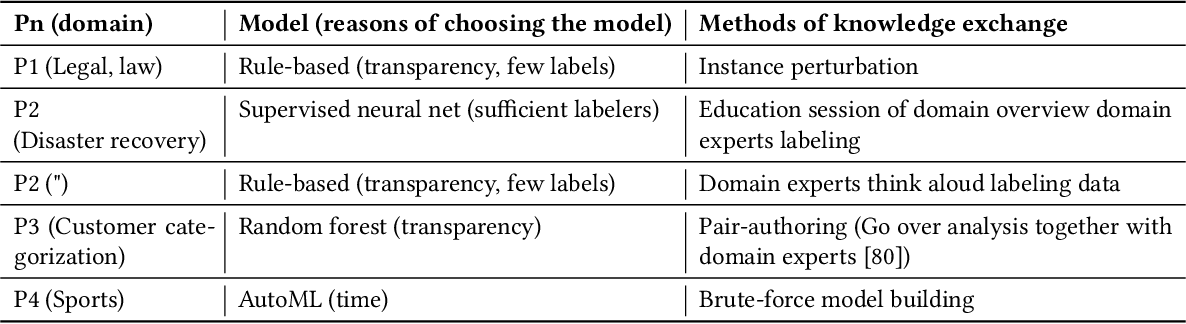 Figure 1 for Facilitating Knowledge Sharing from Domain Experts to Data Scientists for Building NLP Models