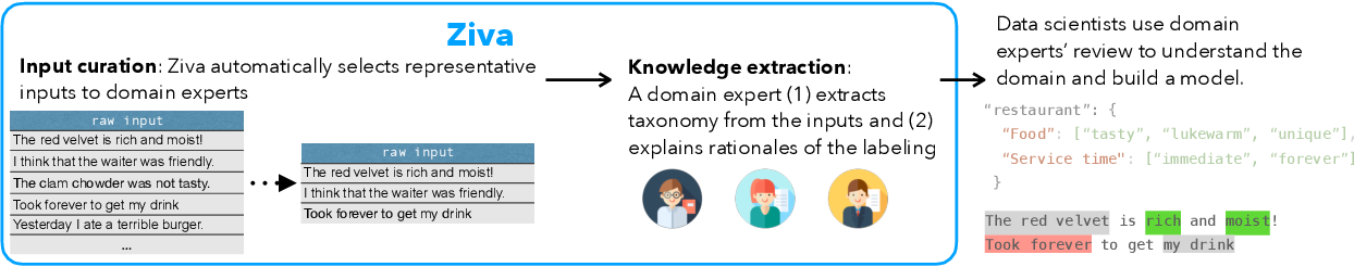 Figure 2 for Facilitating Knowledge Sharing from Domain Experts to Data Scientists for Building NLP Models