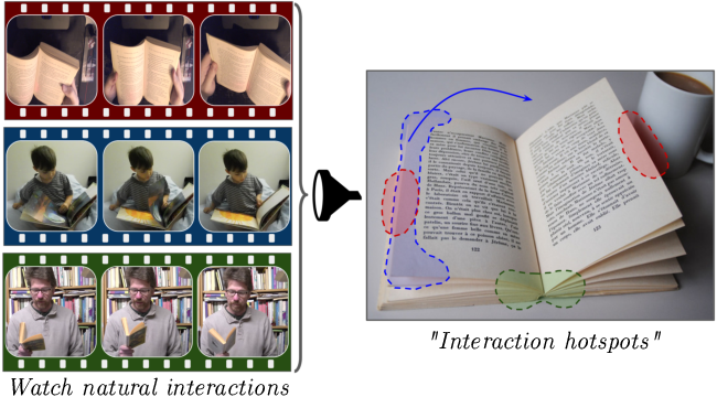 Figure 1 for Grounded Human-Object Interaction Hotspots from Video (Extended Abstract)