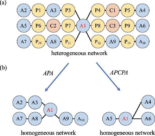 Figure 1 for Meta-Path-Free Representation Learning on Heterogeneous Networks
