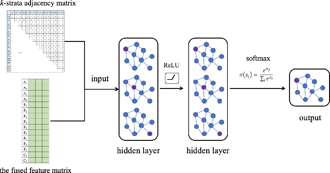 Figure 3 for Meta-Path-Free Representation Learning on Heterogeneous Networks
