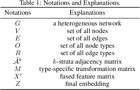 Figure 2 for Meta-Path-Free Representation Learning on Heterogeneous Networks