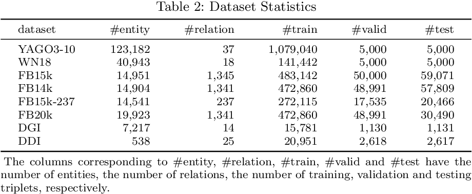 Figure 4 for CNN-based Dual-Chain Models for Knowledge Graph Learning