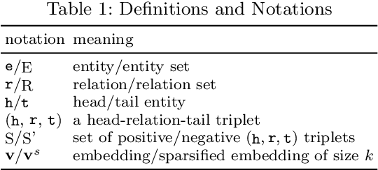 Figure 1 for CNN-based Dual-Chain Models for Knowledge Graph Learning
