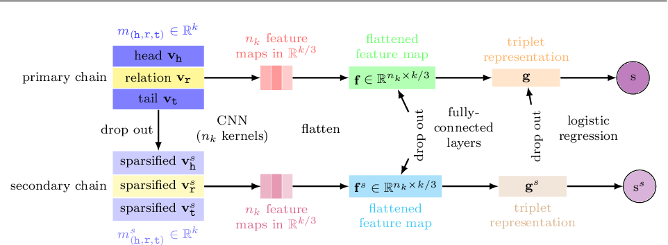Figure 2 for CNN-based Dual-Chain Models for Knowledge Graph Learning