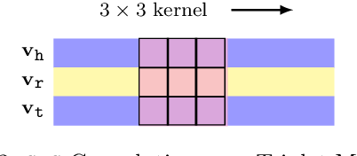 Figure 3 for CNN-based Dual-Chain Models for Knowledge Graph Learning
