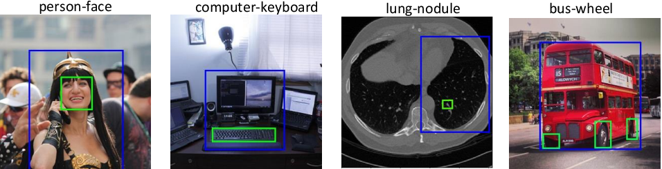 Figure 1 for Detector-in-Detector: Multi-Level Analysis for Human-Parts