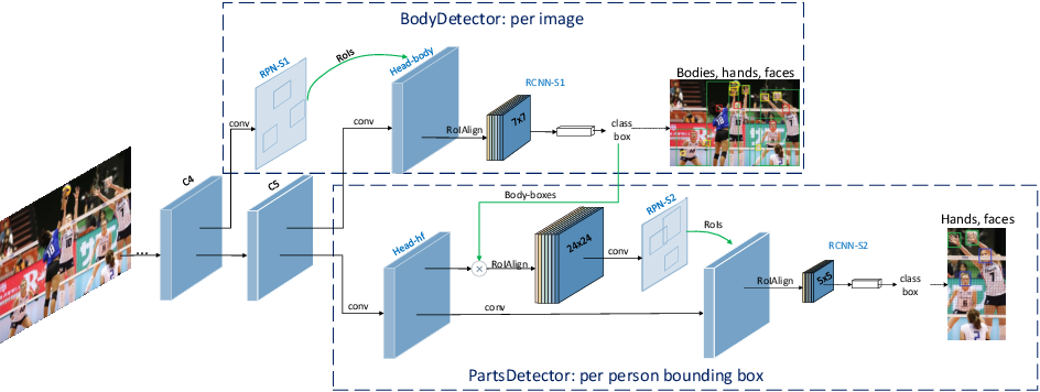 Figure 3 for Detector-in-Detector: Multi-Level Analysis for Human-Parts