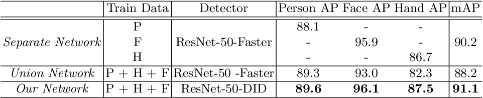 Figure 4 for Detector-in-Detector: Multi-Level Analysis for Human-Parts