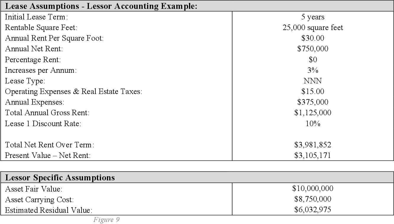 PDF] The future of lease accounting and its impact on