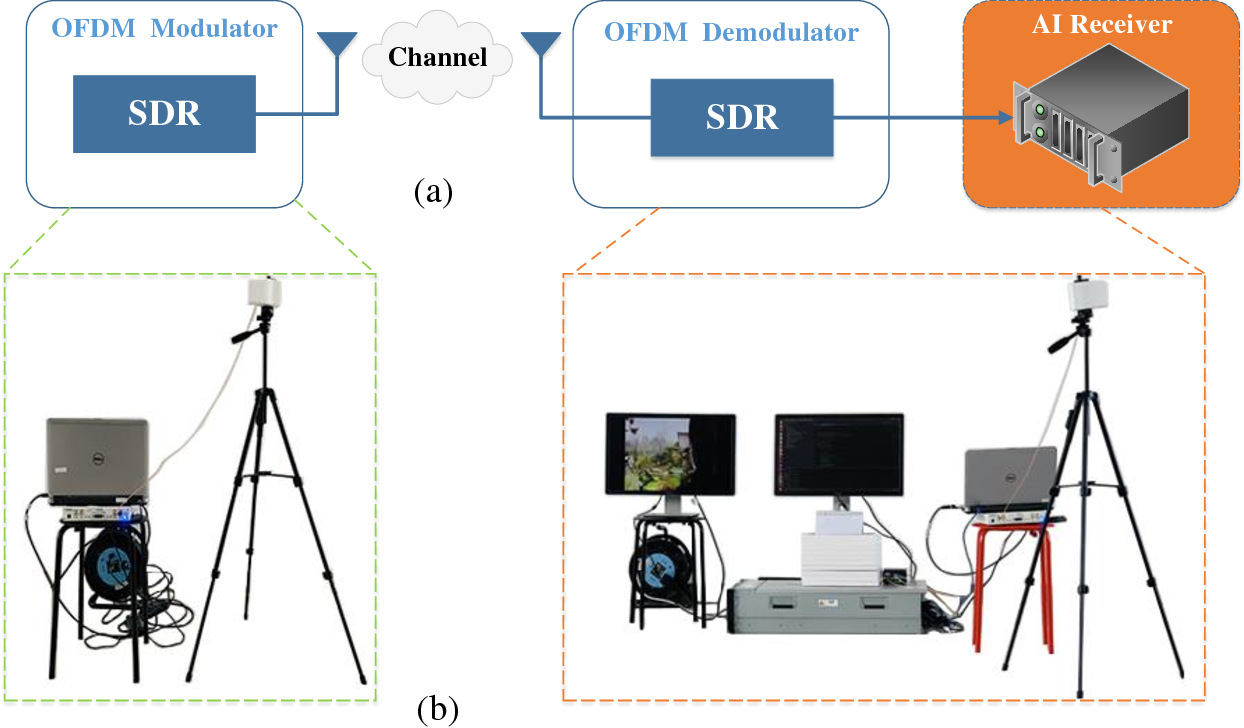 Figure 2 for Artificial Intelligence-aided OFDM Receiver: Design and Experimental Results