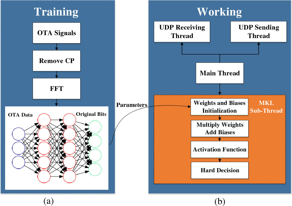 Figure 3 for Artificial Intelligence-aided OFDM Receiver: Design and Experimental Results