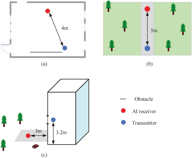 Figure 4 for Artificial Intelligence-aided OFDM Receiver: Design and Experimental Results