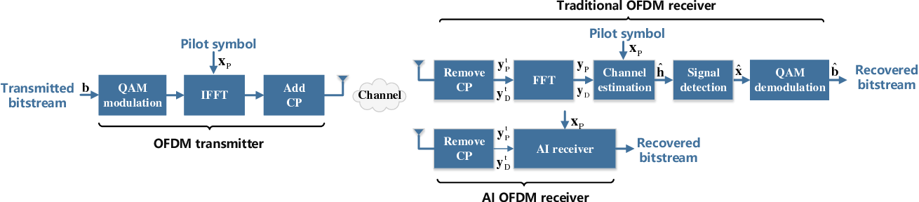 Figure 1 for Artificial Intelligence-aided OFDM Receiver: Design and Experimental Results