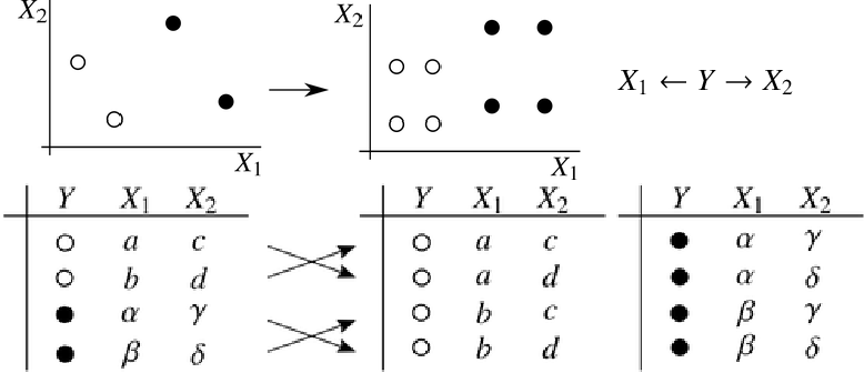 Figure 1 for Incorporating Causal Graphical Prior Knowledge into Predictive Modeling via Simple Data Augmentation