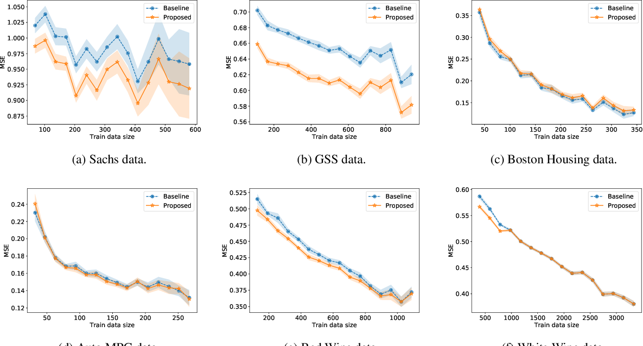Figure 4 for Incorporating Causal Graphical Prior Knowledge into Predictive Modeling via Simple Data Augmentation