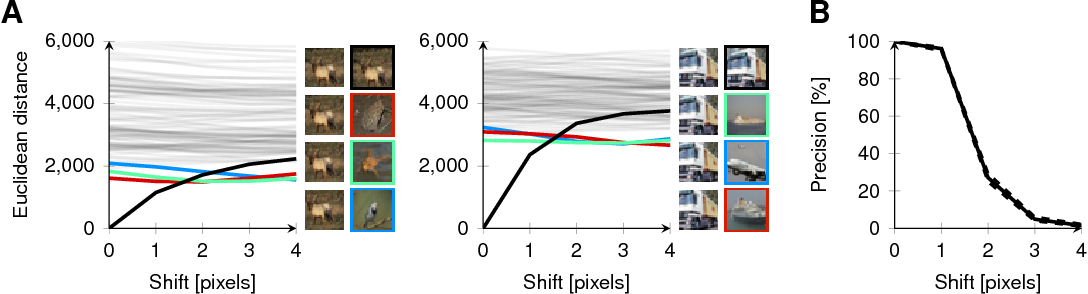 Figure 3 for A note on the evaluation of generative models