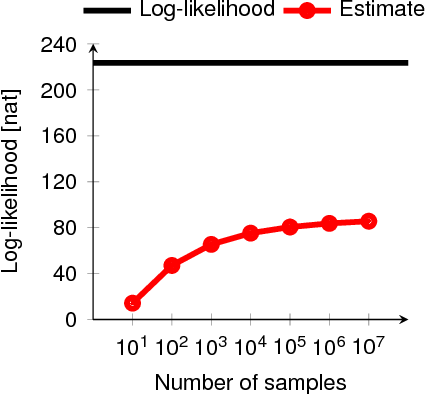 Figure 4 for A note on the evaluation of generative models