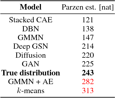 Figure 2 for A note on the evaluation of generative models