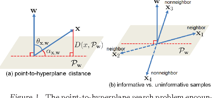 Figure 1 for Compact Hyperplane Hashing with Bilinear Functions