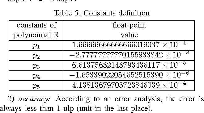 Table 5 from Error Analysis on Floating-Point Arithmetic in C