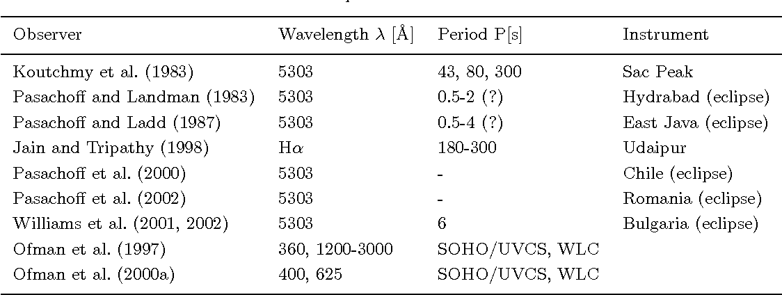Table IV. Coronal oscillations observed in optical and Hα