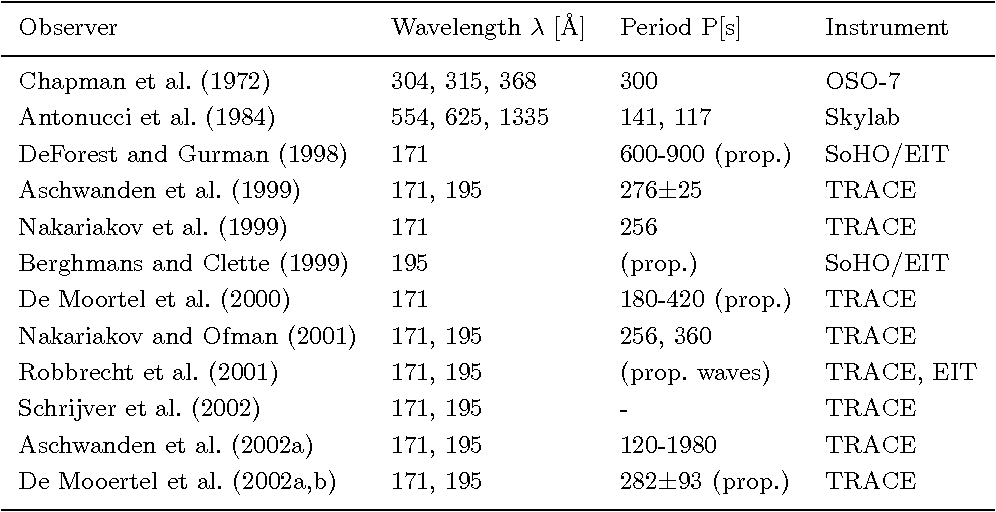 Table V. Coronal oscillations observed in EUV