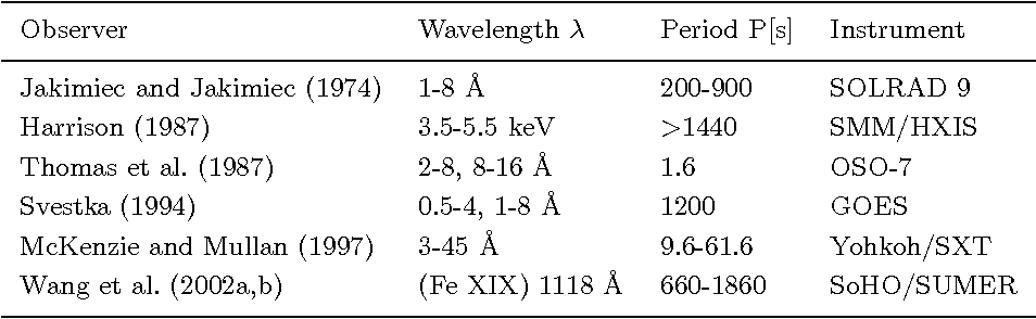Table VII. Coronal oscillations observed in Soft X-rays