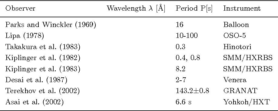 Table VIII. Coronal oscillations observed in Hard X-rays