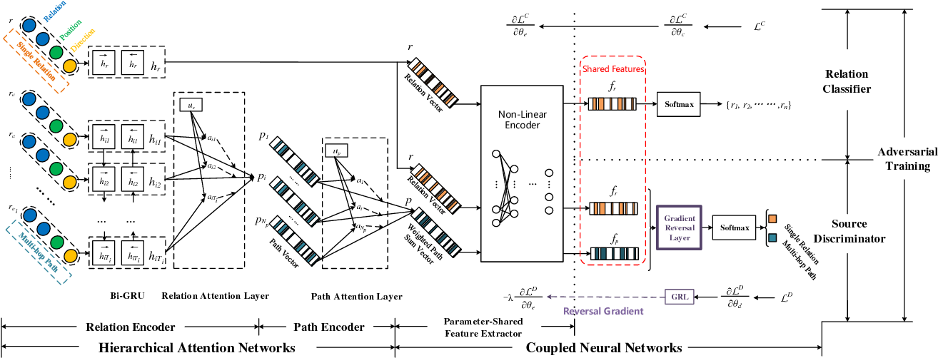 Figure 3 for Hierarchical Attention Networks for Knowledge Base Completion via Joint Adversarial Training