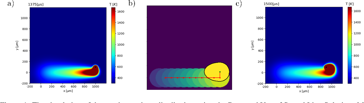 Figure 1 for Thermal Control of Laser Powder Bed Fusion Using Deep Reinforcement Learning