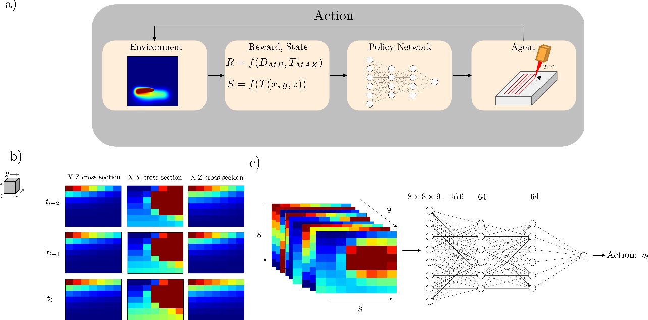 Figure 4 for Thermal Control of Laser Powder Bed Fusion Using Deep Reinforcement Learning