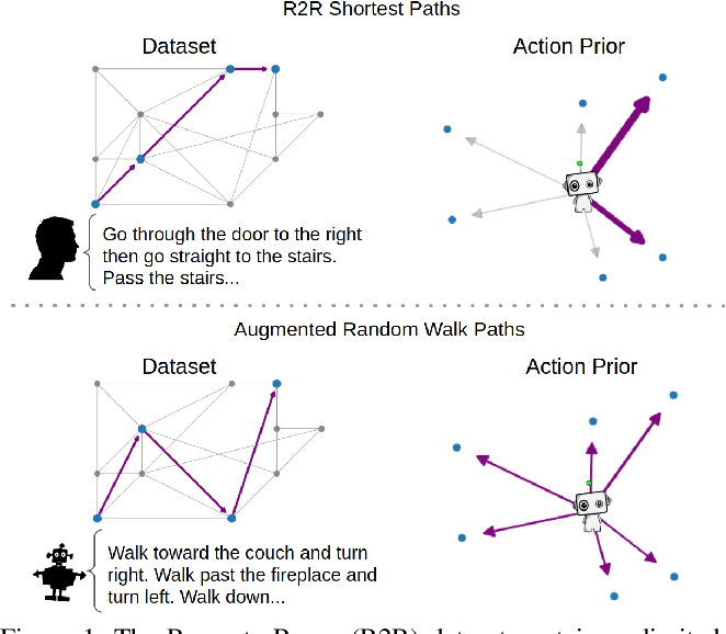 Figure 1 for Take the Scenic Route: Improving Generalization in Vision-and-Language Navigation