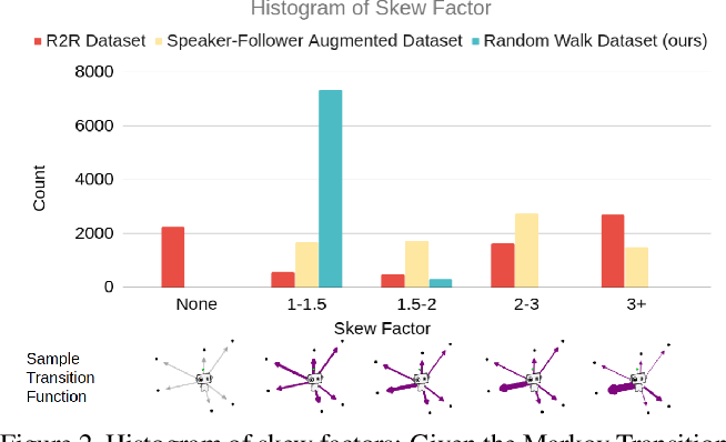 Figure 3 for Take the Scenic Route: Improving Generalization in Vision-and-Language Navigation