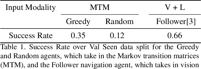 Figure 2 for Take the Scenic Route: Improving Generalization in Vision-and-Language Navigation