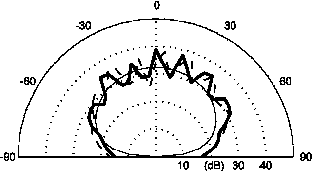 Figure 11 From Maximum Length Sequence And Bessel Diffusers Using