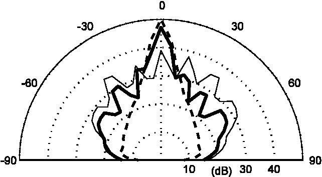 Figure 21 From Maximum Length Sequence And Bessel Diffusers Using