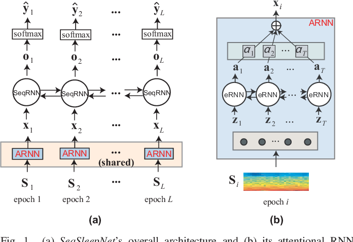 Figure 1 for Deep Transfer Learning for Single-Channel Automatic Sleep Staging with Channel Mismatch
