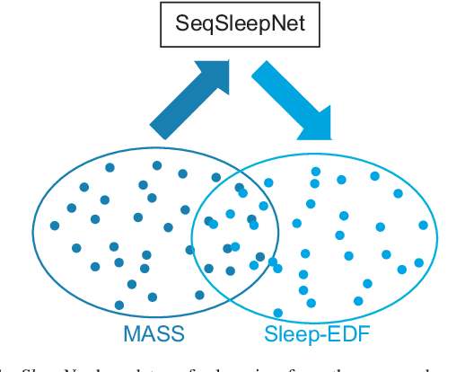 Figure 2 for Deep Transfer Learning for Single-Channel Automatic Sleep Staging with Channel Mismatch