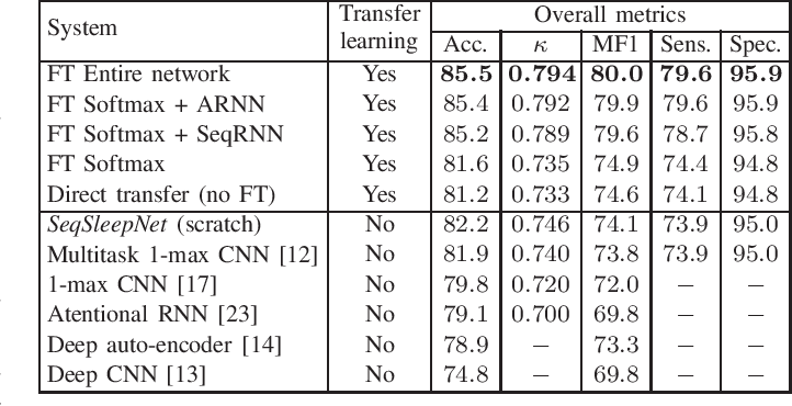 Figure 4 for Deep Transfer Learning for Single-Channel Automatic Sleep Staging with Channel Mismatch