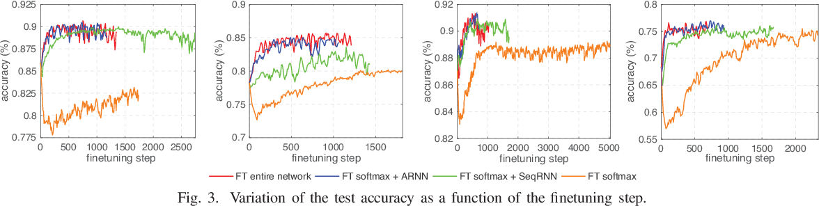 Figure 3 for Deep Transfer Learning for Single-Channel Automatic Sleep Staging with Channel Mismatch
