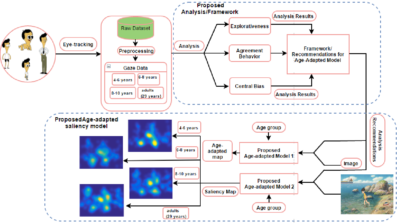 Figure 1 for Gaze Distribution Analysis and Saliency Prediction Across Age Groups