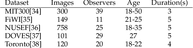 Figure 2 for Gaze Distribution Analysis and Saliency Prediction Across Age Groups