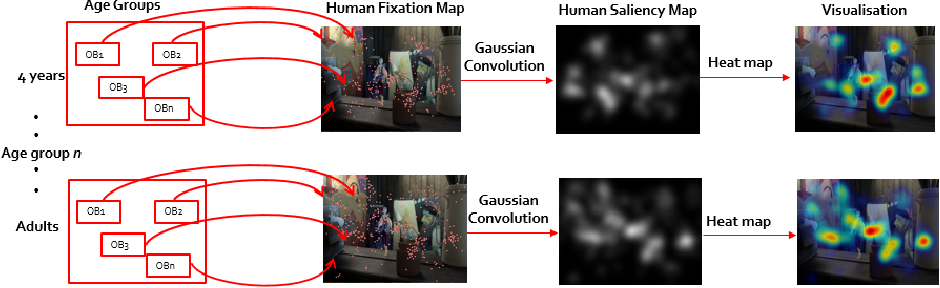 Figure 3 for Gaze Distribution Analysis and Saliency Prediction Across Age Groups