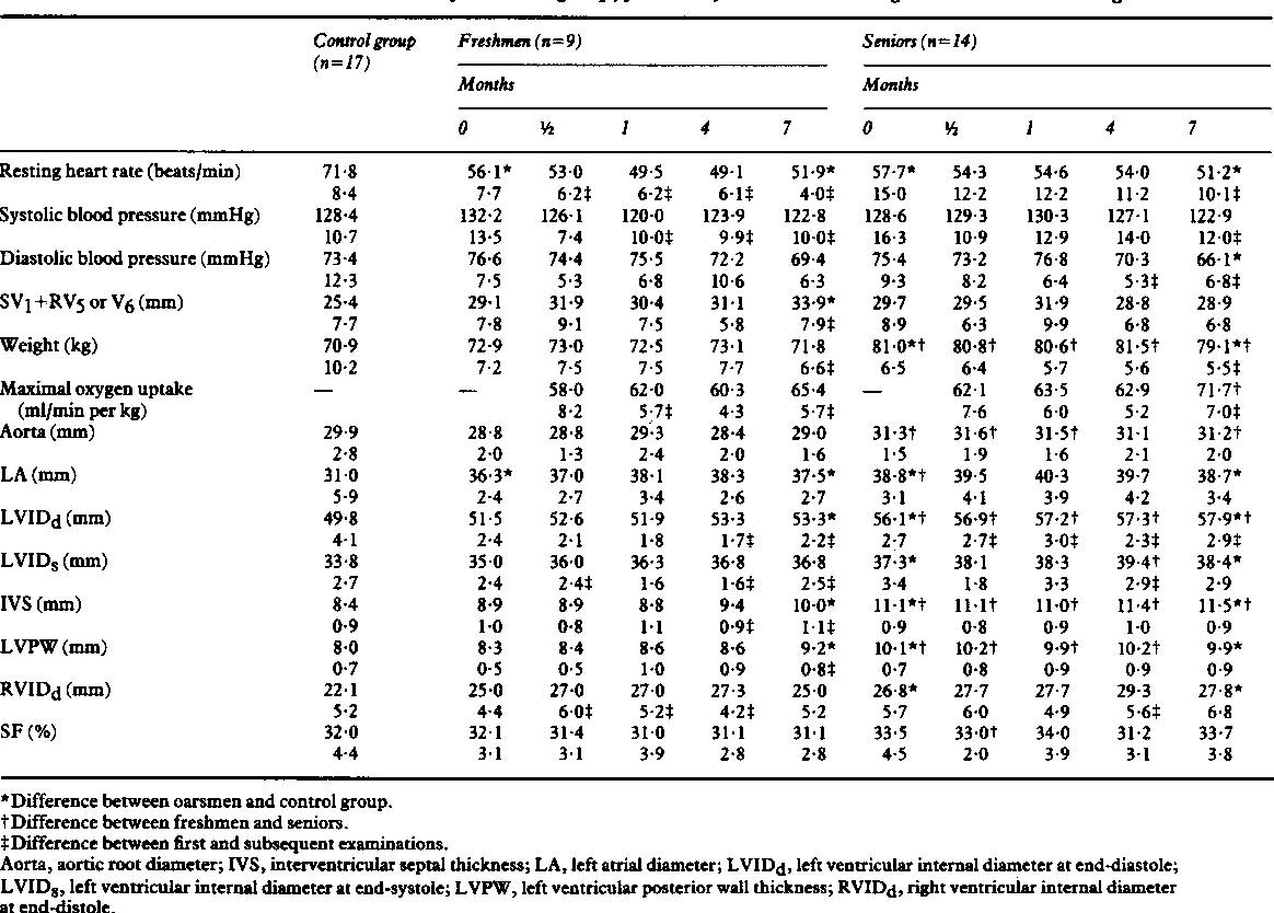 Table From Echocardiographic Dimensions And Ma Al Oxygen Uptake In - Training table dimensions