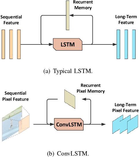 Learning Deep Spatio-Temporal Dependence for Semantic Video